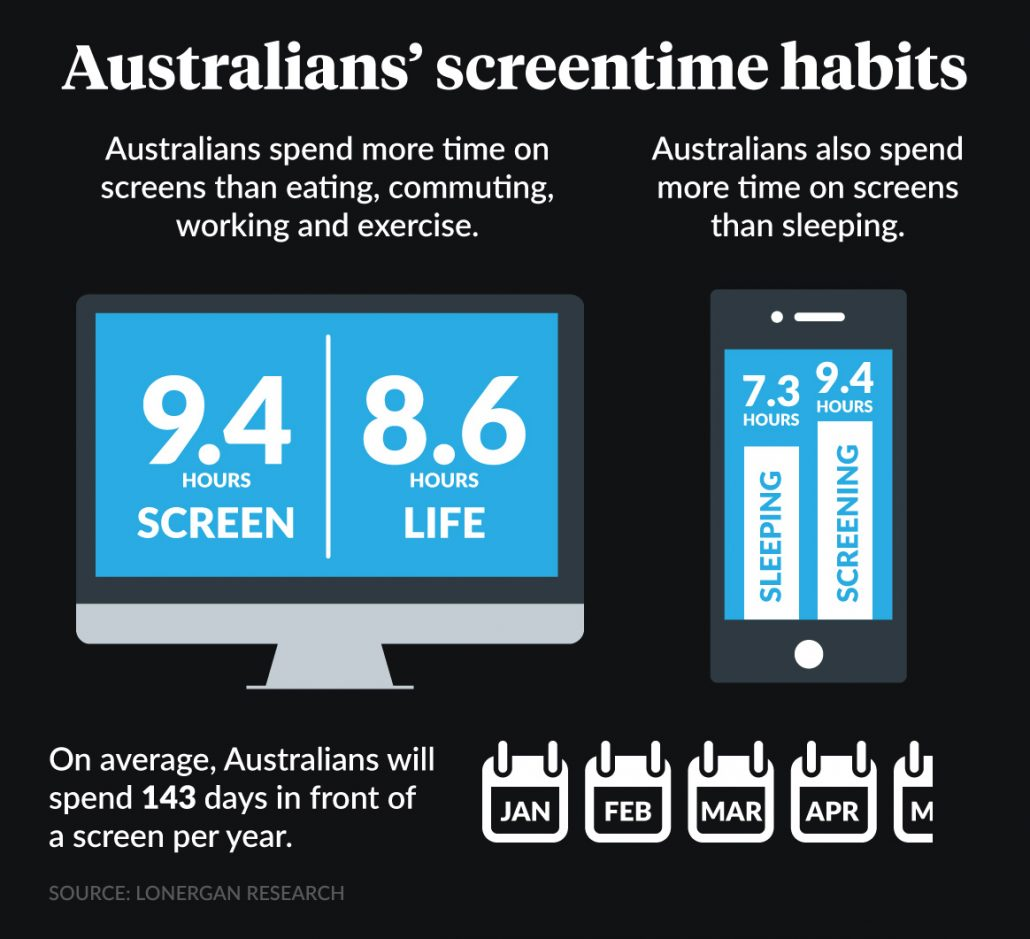 Screen time is a big  cause of tech neck and it negative symptoms